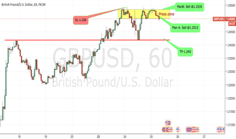 GBPUSD: GBPUSD:Rapid rise in the short term, has been under pressure