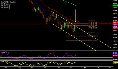 EURUSD: Selling a weak EUR/USD