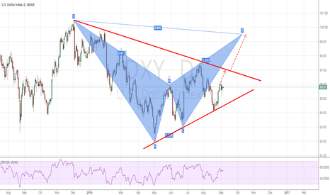 DXY: US dollar index might be a Bat pattern