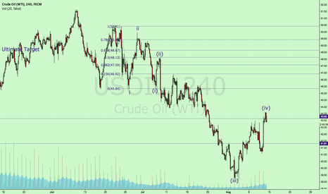 USOIL: iHS getting close