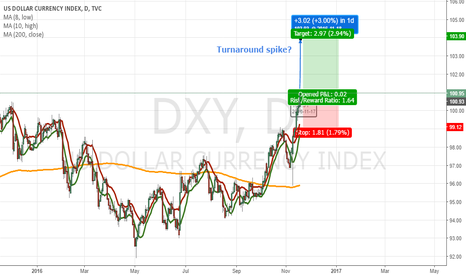 DXY: Could we see a spike at DXY tomorrow or slow growth in a month?
