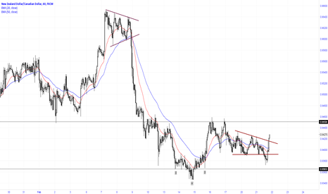 NZDCAD: Busted descending triangle