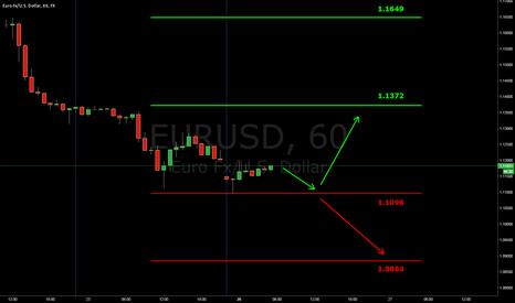EURUSD: Euro Continues Depressed, Beware Correction