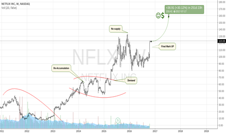 NFLX: Netflix Is On A Roll