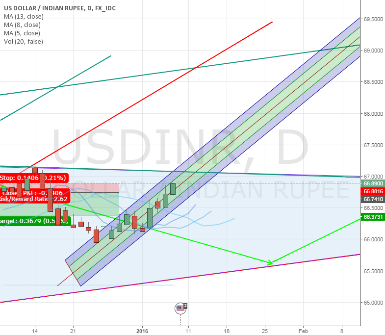 Will USDINR breakout and depreciate INR further?