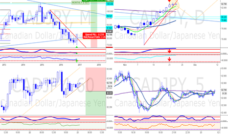 CADJPY: CADJPY MARKET OVERVIEW