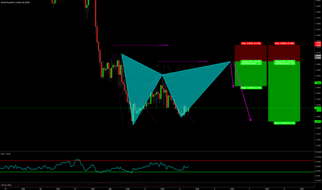 GBPUSD: BEARISH TCT OPPORTUNITY ON GBPUSD / GARTLEY FOR ENTRY