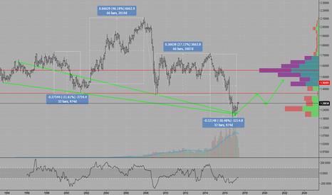 GBPUSD: GBPUSD: Long term bullish recovery scenario
