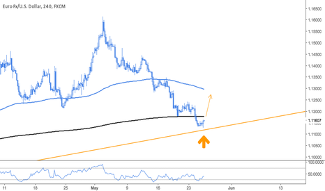 EURUSD: Long EURUSD Setup - Ready to go