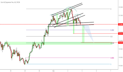 EURJPY: EURJPY H1 // correction to at least 0.61 fibo