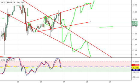 USOIL: Just added bullish trend lines