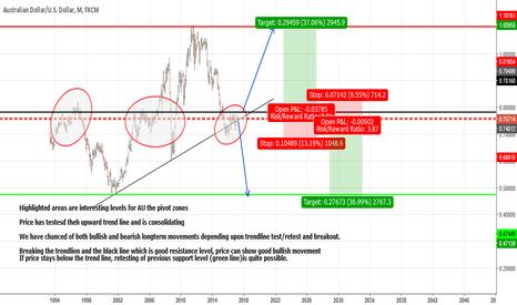 AUDUSD: Potential AU price movements