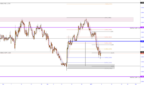 USDCAD: USD/CAD completing H&S pattern