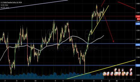 USDCAD: USDCAD POTENTIAL BREAKOUT LOWER