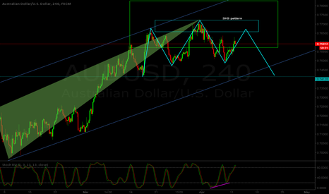 AUDUSD: AUD/USD H4 - Possible SHS pattern