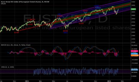 EUSTX50: EURO STOXX 50 - The Bullish channel analysis