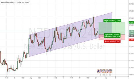 NZDUSD: Channel Uptrend, buying into support