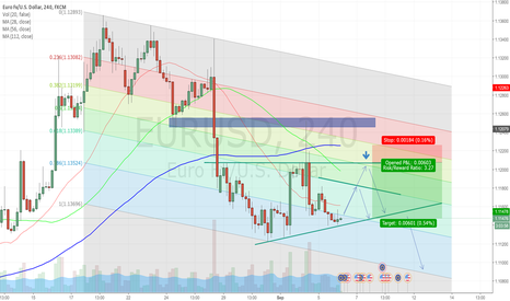 EURUSD: My Opinion says bearish