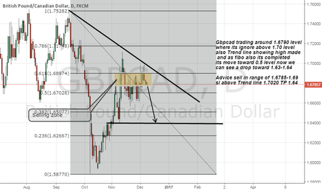 GBPCAD: Short Gbpcad as strong resistance