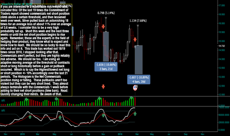 XAGUSD: Commercials are at it again Low risk/high reward potential