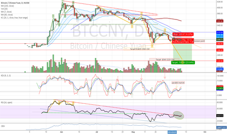 BTCCNY: Decision point  in RSI channel