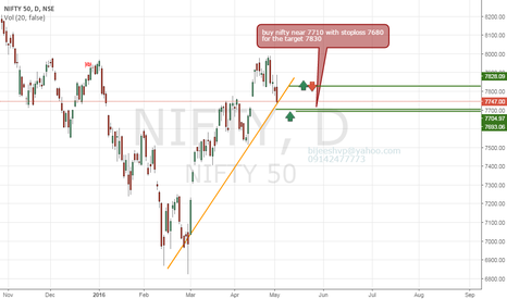 NIFTY: nifty can buy 7710 with stoploss 7680 for the target 7830 & 8000