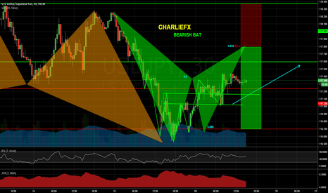 USDJPY: Bearish Bat - Keeping It Simple - Wait For Completion!