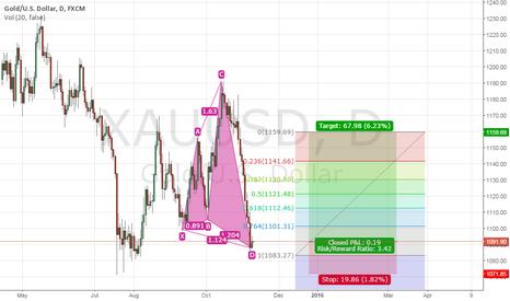 XAUUSD: #XAU/USD