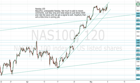 NAS100: Nasdaq 100: Just stay long and ride it this week