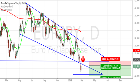 EURJPY: EUR/JPY - Structure Trading