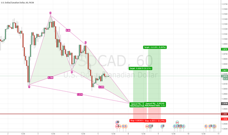 USDCAD:  potential Bullish butterfly USDCAD 1H