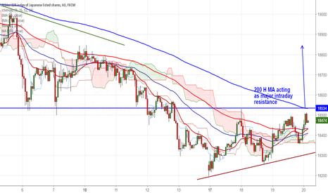 JPN225: Nikkei225 faces resistance at 200- HMA,break above targets 19000