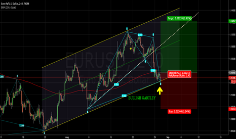 EURUSD: BULLISH GARTLEY for EURUSD