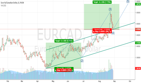 EURCAD: EURCAD Long setup speculative