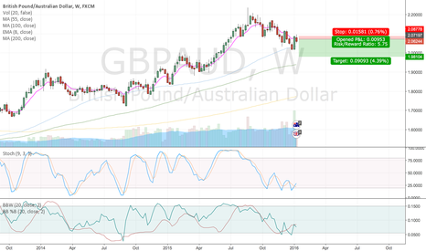 GBPAUD: A No Brainer - Short $GBPAUD