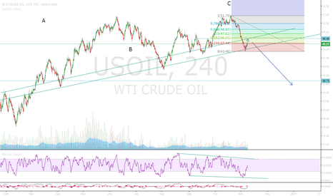 USOIL: Another look