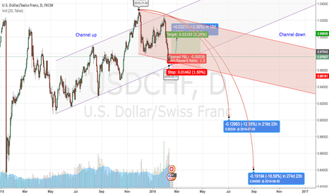 USDCHF: SHORT BUY , LONG SELL