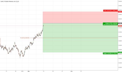 EURGBP: EURGBP/ Sell limit 0.88000