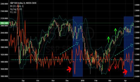 SPX: Options: The Market Amplifiers
