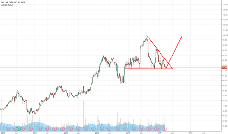 DLTR: DLTR - Long up to $99 if an upward breakout occurs