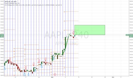 AAPL: Apple Buy
