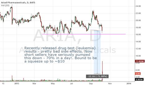 ARIA: Ariad Pharmaceuticals set to squeeze