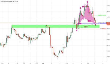 EURCAD: Learn the true rules of cypher.