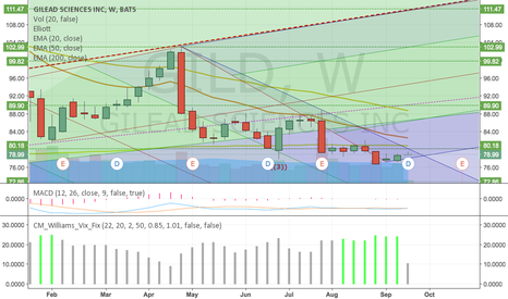 GILD: I'm a buyer if GILD if closes above downtrend ($80 or so)