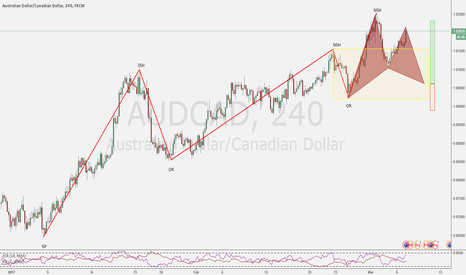 AUDCAD: Possible TCT Long opportunity