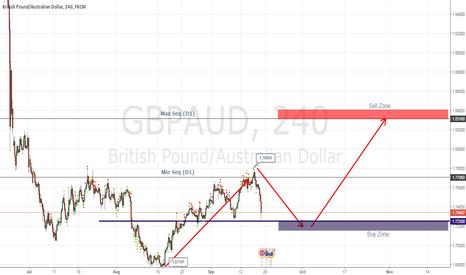 GBPAUD: GBPAUD Weekly Chart Analysis