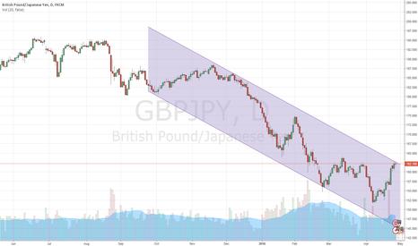 GBPJPY: Shorting GBP/JPY
