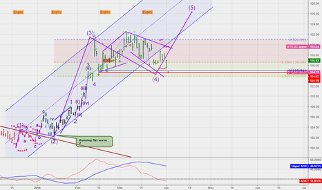 GLD: gold finally ready to resume uptrend