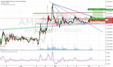 AMPBTC: AMP nice R/R ~15 - breakout countdown Nr. 2