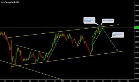 EURJPY: EURJPY Short from top